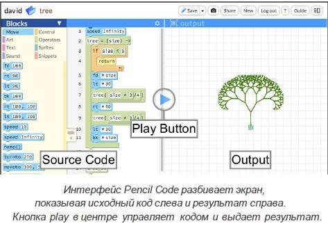 анализ кода и программ информатика
